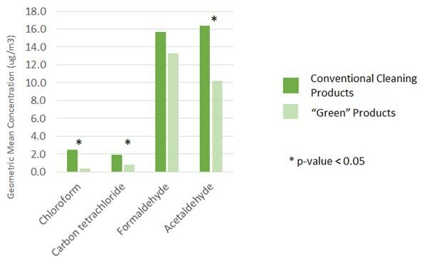 """Exposure to Several Carcinogens Decreased When Participants Switched from Conventional to """"Green"""" Cleaning Products"""